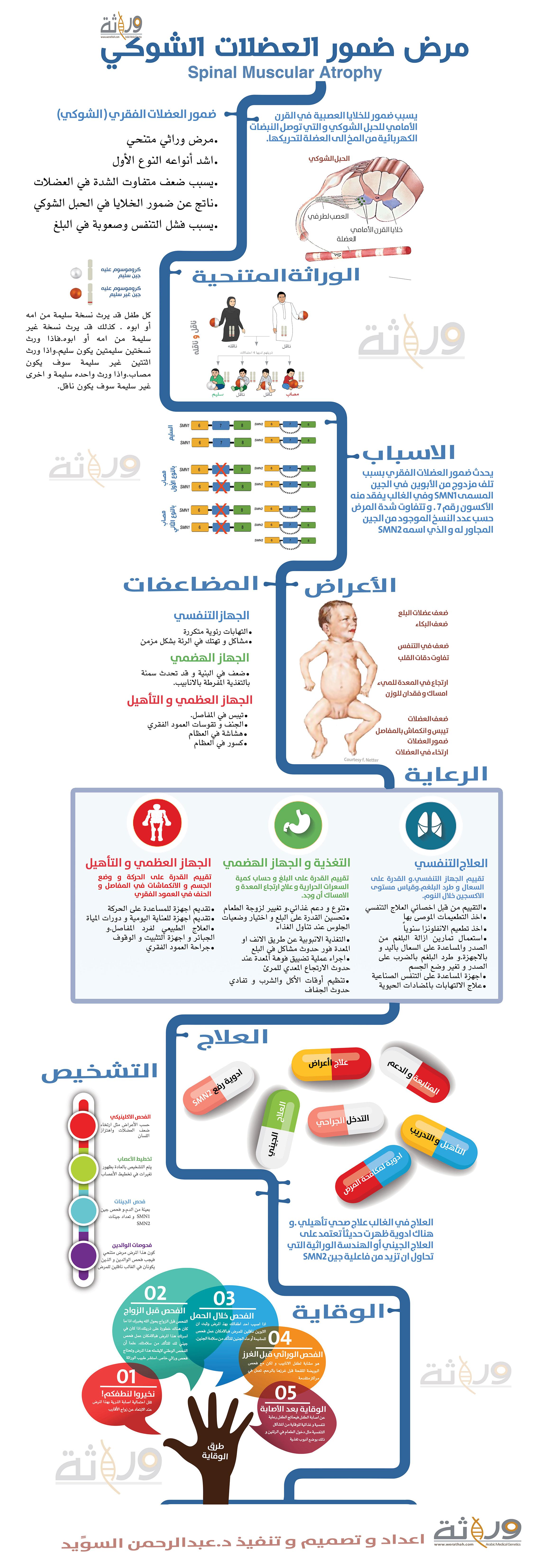 انفوجرافيك شرح عن ضمور العضلات الشوكي